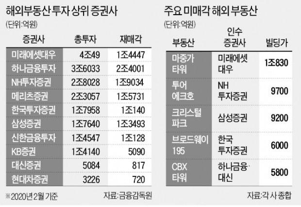 [단독] '쇼핑'한 해외부동산 40% 못 팔고 떠안은 증권사