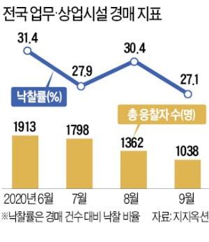 응찰자·낙찰률 '뚝'…업무·상업시설 법원경매 '시들'