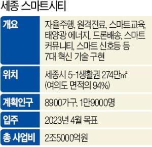 LG CNS, 2.5조 '세종 스마트시티' 이끈다
