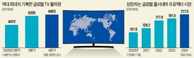 TV 수요 폭발…3분기 6200만대 신기록