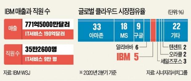 IBM, 클라우드·AI로 '100년史' 다시 쓴다