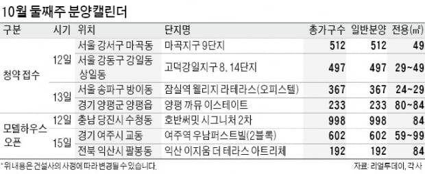 '고덕강일 8단지' '부평더샵' 등 청약 접수