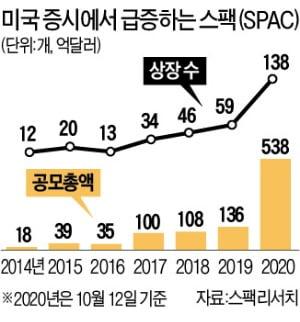 월가 '스팩 투자' 열풍…유니콘 상장 통로됐다