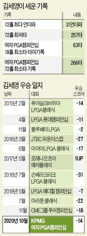 """'빨간 바지' 김세영 메이저 갈증 풀다…박인비 """"金, 언터처블이었다"""""""