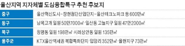 """""""'제2 판교밸리' 도심융합특구 따내자""""…울산 기초 지자체 8곳 사활 건 유치전"""
