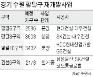 올 수도권 상승률 1위는 수원 팔달구…'10억 클럽' 임박