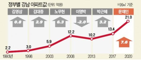 """""""강남 99㎡ 아파트, 문재인 정부 3년간 7.6억 폭등"""""""
