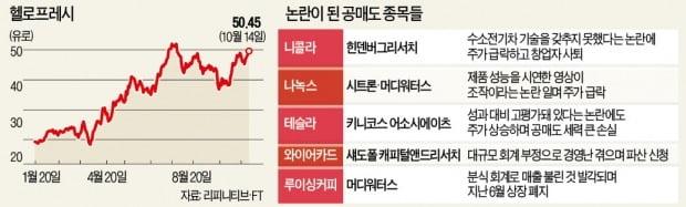 헤지펀드 '공매도 표적'된 코로나 수혜株