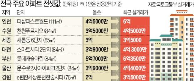 울산 전셋값 석달새 2억 올라…부산서도 '전세 > 분양가' 단지 속출