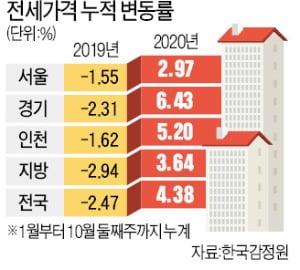 서울發 전세대란, 전국으로 확산