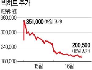 빅히트 22%↓…대박 노린 개미들 '멘붕'