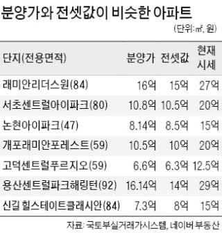 '분양가=전셋값' 된 서울 입주 아파트 속출