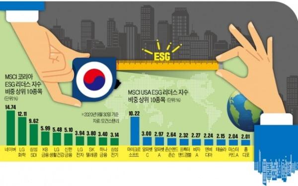 삼성전자·현대차 빠지니…한국 ESG지수 상승률, 美의 '10분의 1'