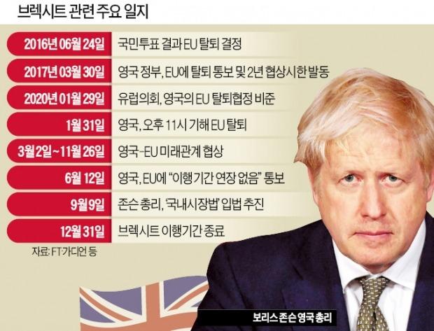 국내시장법 강행한 존슨 영국 총리…'노딜 브렉시트' 가나