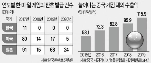 中 게임 국내 휩쓰는데…韓, 4년째 '판호 0건'