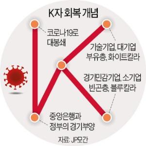 글로벌 경제 'K'의 공포