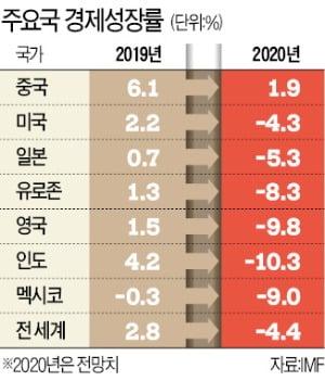 "IMF ""국가 간 富의 격차 커진다"""