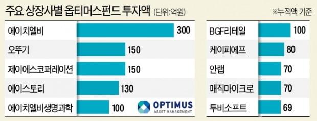 [단독] 오뚜기 150억·안랩 70억…옵티머스 '먹잇감' 된 기업들