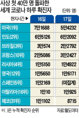 코로나 '겨울 팬데믹'…세계 하루 확진자 40만 돌파