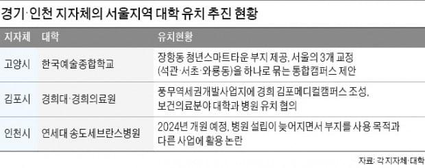 """경기·인천 """"서울지역 대학 캠퍼스·병원 유치 힘드네"""""""