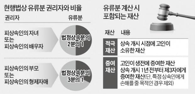 """""""유언신탁에 맡긴 자산, 유류분 적용 제외""""…'특정 자녀에 유산 몰아주기 가능' 재확인"""