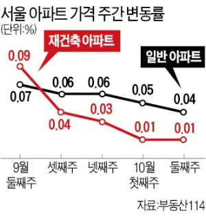 엇갈리는 재건축 시장…잠실·목동 '급매' 속출, 압구정·개포 '신고가'