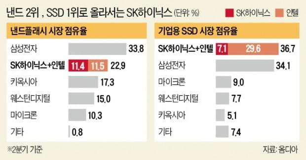 낸드사업 날개 단 SK하이닉스…'기업용 SSD' 단숨에 세계 1위