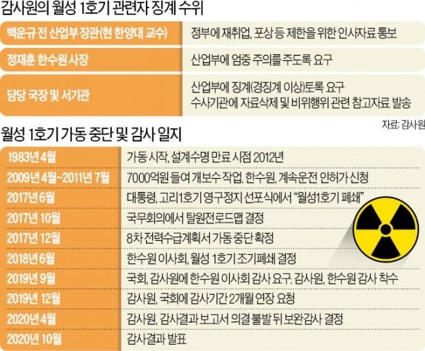 """""""3700억 이득 → 돌릴수록 손해""""…원전 폐쇄하려 회계법인 압박"""