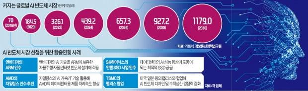 AI반도체 '100조 M&A 전쟁'…삼성 '인공신경망' 치고나간다