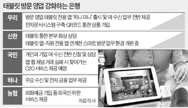은행권, 태블릿 PC 활용한 방문영업 '고도화'
