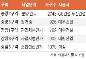 """GTX-C 들어온다""…의정부 재개발 '속도'"