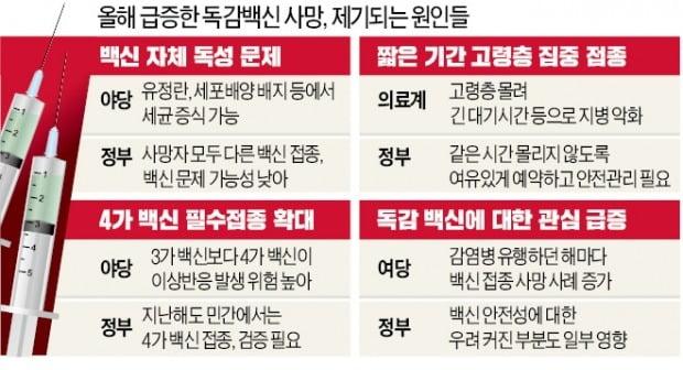 """접종 후 사망, 28명으로 급증…野 """"백신 탓"""" vs 정부 """"연관성 낮다"""""""