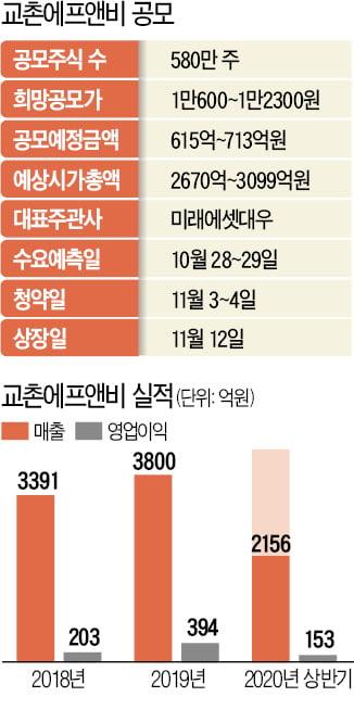 """'치킨 1위' 교촌 """"해외 진출로 5년내 매출 2배"""""""