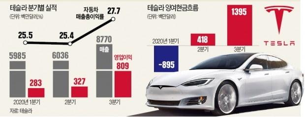 전기차 판매 38%↑…머스크 '규모의 경제' 시동
