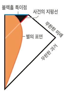 블랙홀 운명 밝혀 노벨물리학상 수상한 펜로즈, 우주 시공간의 전체 기하학적 구조에서 파악