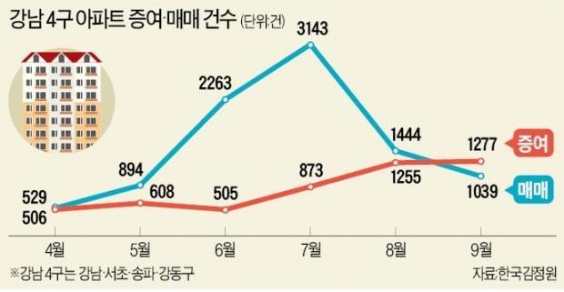 [단독] 강남 4구 아파트 증여 역대 최대…매매 넘었다