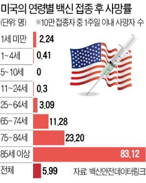'백신과 사망' 무관하다지만…의협 '접종 중단' 권고와 달라 혼선