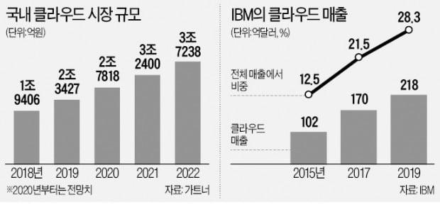 "IBM ""우리도 클라우드 기업""…3조 한국 시장 공략"