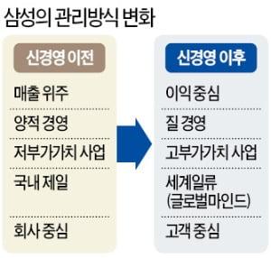 """삼성 운명을 바꾼 전화 한통 """"프랑크푸르트로 사장단 집합하라"""""""