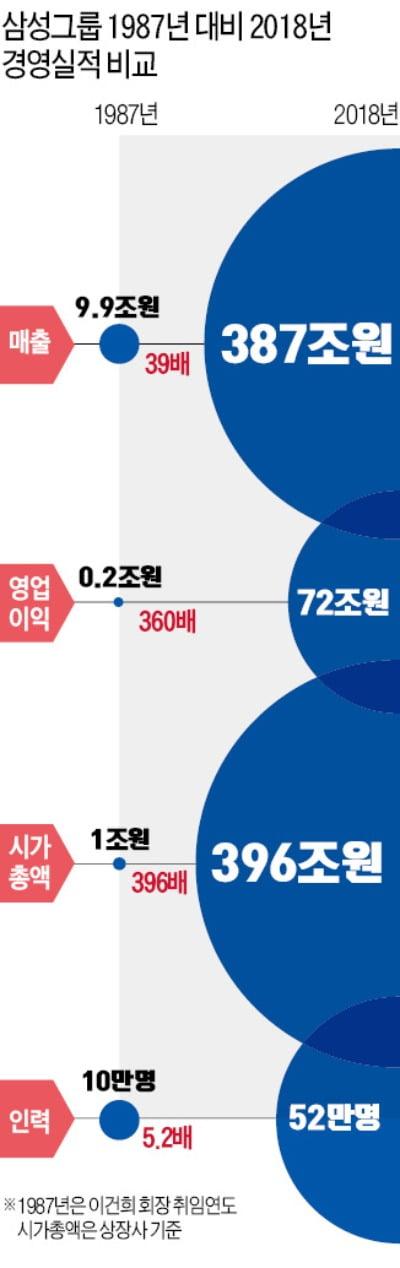 """10조→387조…""""삼성의 거침없는 진격에 천하의 애플도 떨었다"""""""