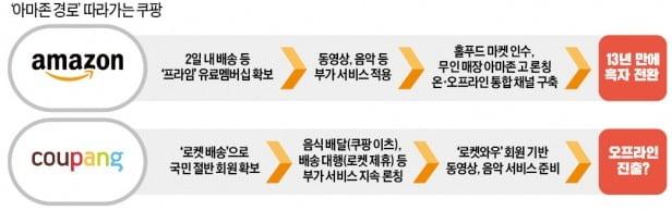 쿠팡, OTT 출사표…로켓회원에 동영상 제공