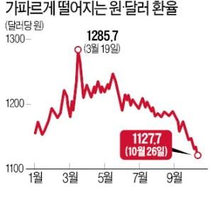 달러당 1130원도 힘없이 붕괴…韓수출, 불거지는 '원高 리스크'