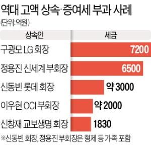 구광모·신동빈 등 수천억 '稅폭탄'…한번에 못내 간신히 분납