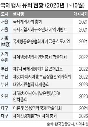 """""""방역 안전"""" 국제행사 잇따라 유치…'K마이스' 곳간 채운다"""