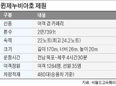 """씨월드고속훼리, 퀸제누비아호 본격 운항…""""해양관광 新시대 연다"""""""