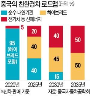 中, 2035년 '내연기관車 퇴출'…글로벌 친환경차 주도권 잡는다