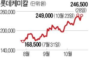 '공장 100% 가동' 앞둔 롯데케미칼, 한달새 25%↑
