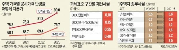 """""""9억 이하 1주택만 재산세 완화""""…또 편가르기하는 정부"""