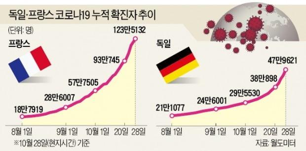 2차 팬데믹…글로벌 경제 '더블딥 공포'