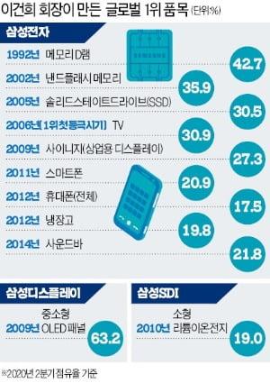삼성 매출 10조→387조…애플도 떨게 한 '경영 거인'